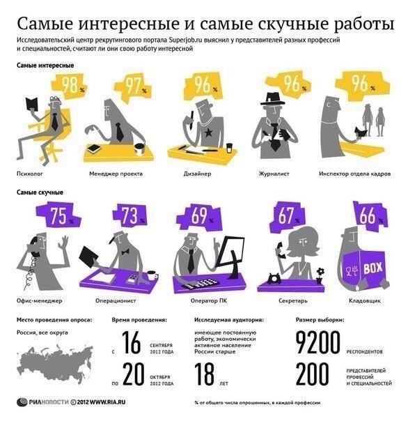 Инфографика: Самые интересные и самые скучные профессии по версии представителей профессий